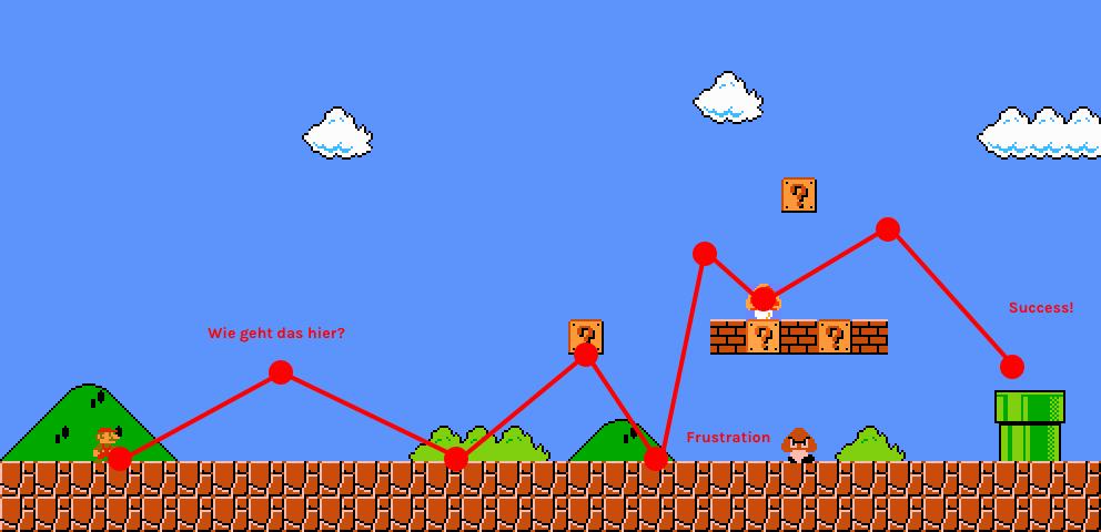 Thumbnail for User Journeys und ihre Anwendung in Computerspielen